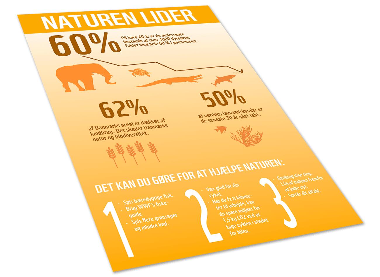 WWF-infografik